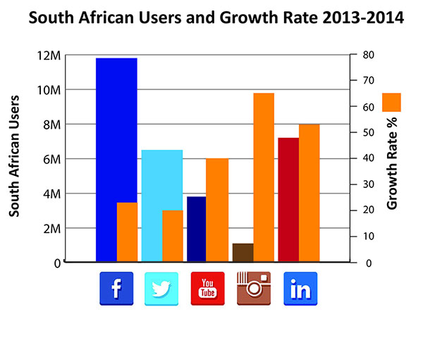 South African Users and Growth  Rate 2014